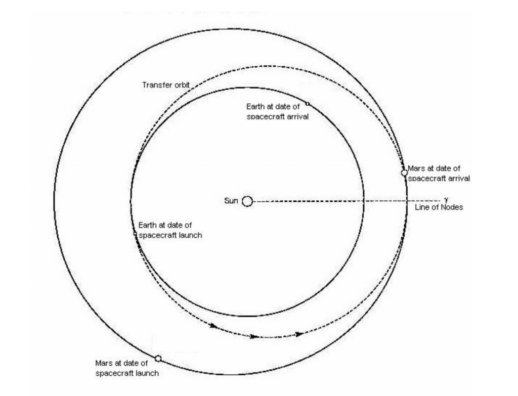 schéma permettant d'analyser le temps de voyage vers mars